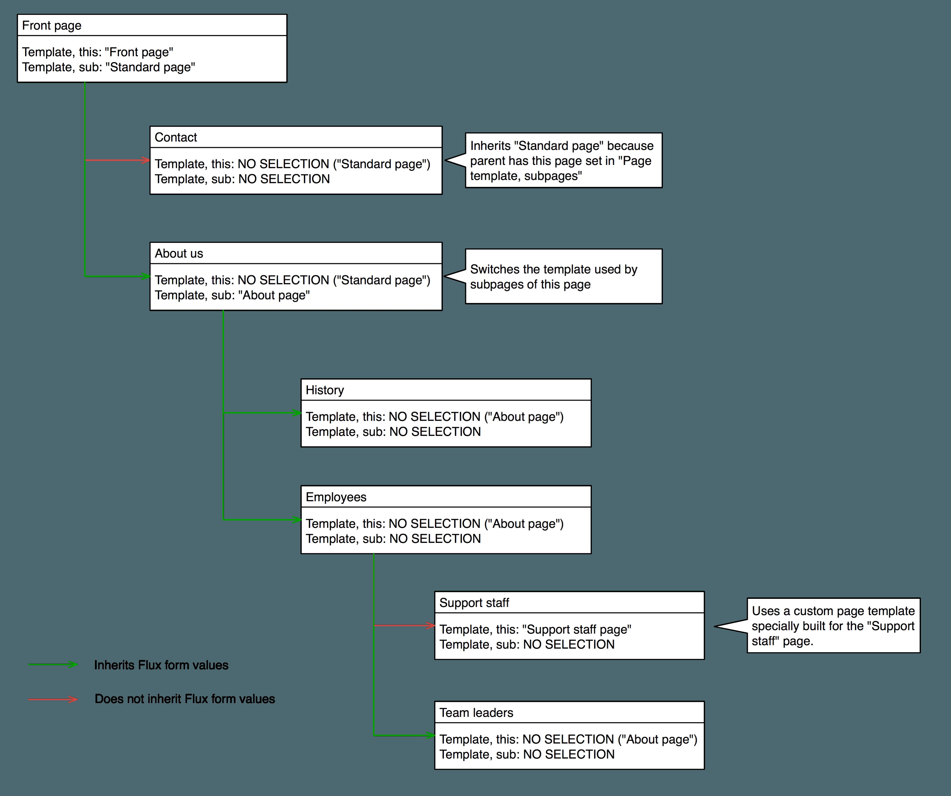 Fluid Powered TYPO3: Template inheritance