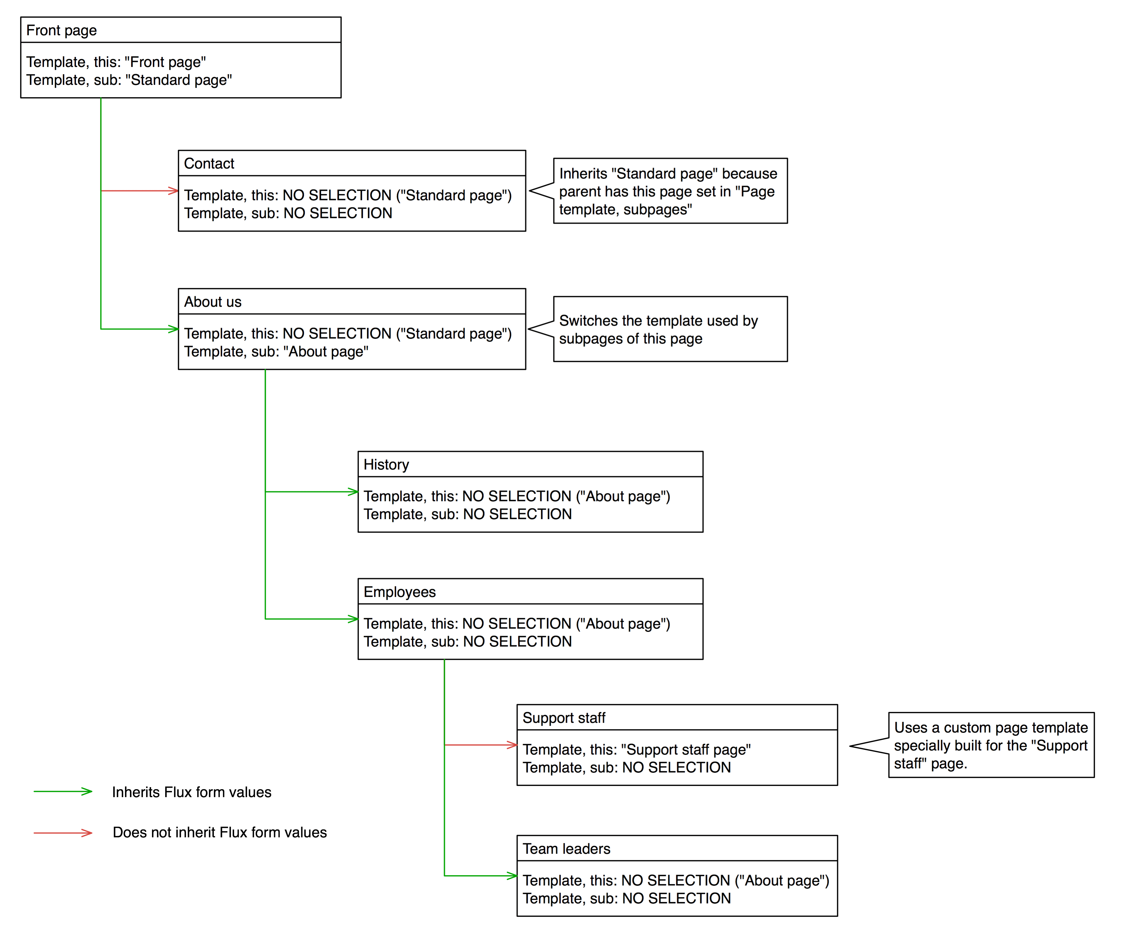javascript conditional logic phpsourcecodenet With php template inheritance